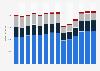 Branchenumsatz Herstellung/ Verleih von Filmen sowie Kinos in Deutschland von 2010-2022