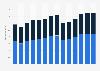 Branchenumsatz Werbebranche in Spanien von 2011-2023