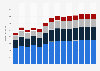 Branchenumsatz Vorbereitende Baustellenarbeiten und sonstiges Ausbaugewerbe in Estland von 2011-2023