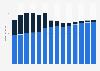 Branchenumsatz Wasserbau und sonstiger Tiefbau in Estland von 2011-2023