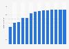 Branchenumsatz Wirtschaftsprüfung und Steuerberatung in Estland von 2011-2023