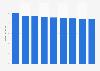 Branchenumsatz Abwasserentsorgung in Estland von 2014-2022