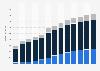 Branchenumsatz Grundstücks- und Wohnungswesen in Estland von 2010-2022