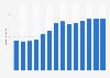 Branchenumsatz Werbeagenturen in Estland von 2011-2023