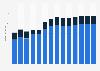 Branchenumsatz Dachdeckerei/ Zimmerei u.ä. Bautätigkeiten in Estland von 2011-2023