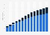 Branchenumsatz Informationsdienstleistungen in Estland von 2011-2023