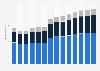 Branchenumsatz Bauinstallation in Spanien von 2011-2023