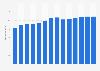 Branchenumsatz Verarbeitendes Gewerbe in Estland von 2011-2023