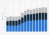 Branchenumsatz Baugewerbe in Estland von 2010-2022