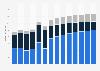 Branchenumsatz Sammlung und Beseitigung von Abfällen, Rückgewinnung in Estland von 2011-2023