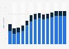Branchenumsatz Oberflächenveredlung und Wärmebehandlung in Estland von 2011-2023