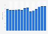Branchenumsatz Herst. von Druckerzeugn., Vervielfält. von Datenträgern in Spanien von 2011-2023