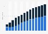Branchenumsatz Datenverarbeitung, Hosting und Webportale in Estland von 2011-2023