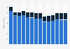 Branchenumsatz Verlagswesen in Spanien von 2011-2023
