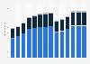 Branchenumsatz Herstellung von Kraftwagen und Kraftwagenteilen in Spanien von 2011-2023