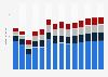 Branchenumsatz Wirtschaftl. Dienstleistungen a. n. g. in Estland von 2011-2023