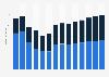 Branchenumsatz Leitungstiefbau und Kläranlagenbau in Estland von 2011-2023