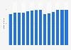 Branchenumsatz Herst. von Druckerzeugn., Vervielfält. von Datenträgern in Estland von 2011-2023