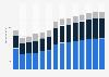 Branchenumsatz Baugewerbe in Spanien von 2011-2023