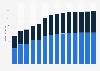 Branchenumsatz Rechts- und Steuerberatung, Wirtschaftsprüfung in Estland von 2011-2023