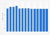 Branchenumsatz Hausmeisterdienste in Estland von 2011-2023