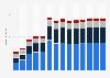 Branchenumsatz Sonstige freiberufliche, wissenschaftl., techn. Tätigkeiten in Estland von 2011-2023
