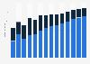 Branchenumsatz Verwaltung/ Führung von Unternehmen, Unternehmensberatung in Estland von 2011-2023