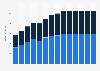 Branchenumsatz Herstellung von Holz-, Flechtwaren und Ähnlichem (ohne Möbel) in Estland von 2011-2023
