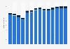 Branchenumsatz Herstellung von Bekleidung in Estland von 2011-2023