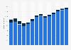 Branchenumsatz Lagerei, Erbringung von sonst. Dienstleistungen für d Verkehr in Estland von 2011-2023