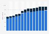 Branchenumsatz Informationsdienstleistungen in Spanien von 2011-2023
