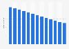Branchenumsatz Handelsvermittl. Waren ohne Schwerpunkt in Estland von 2010-2022