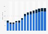 Branchenumsatz Dachdeckerei/ Zimmerei u.ä. Bautätigkeiten in Spanien von 2011-2023