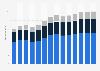 Branchenumsatz Handel, Instandhaltung und Reparatur von Kraftfahrzeugen in Estland von 2011-2023
