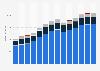 Branchenumsatz Handel mit KFZ, Instandhaltung und Reparatur von KFZ in Estland von 2011-2023