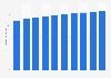 Branchenumsatz Herstellung von Schirmen, Stiften u.Ä. in Estland von 2013-2022