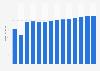 Branchenumsatz Drahtlose Telekommunikation in Estland von 2011-2023