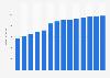 Branchenumsatz Datenverarbeitung, Hosting und Webportale in Spanien von 2011-2023