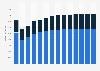 Branchenumsatz Herst. von Elektromotoren, Generatoren u.Ä. in Spanien von 2011-2023