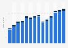 Branchenumsatz Herstellung, Verleih & Vertrieb von div. Medien in Estland von 2011-2023