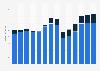 Branchenumsatz Verlagswesen in Estland von 2011-2023