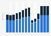 Branchenumsatz Gastgewerbe in Spanien von 2011-2023