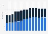 Branchenumsatz Großhandel mit Geräten der IKT in Spanien von 2011-2023