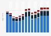 Branchenumsatz Vermietung von beweglichen Sachen in Estland von 2011-2023