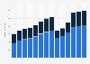 Branchenumsatz Gastgewerbe in Estland von 2011-2023