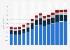 Branchenumsatz Sonstige freiberufliche, wissenschaftl., techn. Tätigkeiten in Spanien von 2011-2023