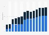 Branchenumsatz Verwaltung/ Führung von Unternehmen, Unternehmensberatung in Spanien von 2011-2023