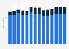 Branchenumsatz Stahl- und Leichtmetallbau in Estland von 2011-2023