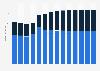 Branchenumsatz Herst. von Elektromotoren, Generatoren u.Ä. in Estland von 2011-2023