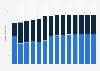 Branchenumsatz Herst. v. elektr. Bauelementen/Leiterplatten in Estland von 2011-2023